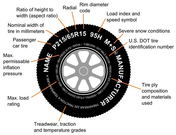pros-Tire-Sidewall-Chart